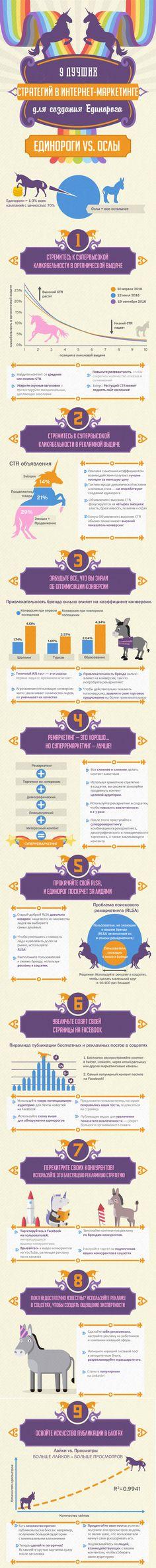 Инфографика о создании маркетингового единорога
