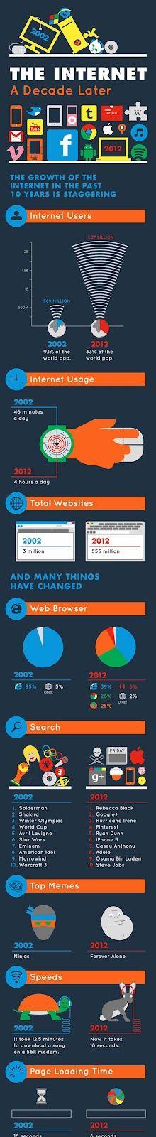 Infographie+Internet.jpg (220×1600)