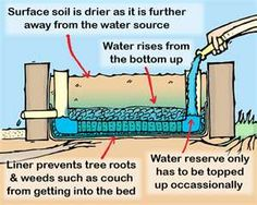 Wicking Bed for gardening in dry climates. Could be helpful during our prolonged drought.