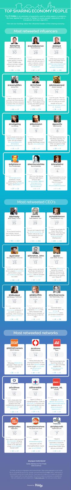 Who to Follow in the Sharing Economy [Infographic]