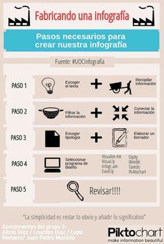 Cómo fabricar una infografía #infografia #infographic #design