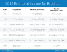 """Introduction Every year, the IRS adjusts more than 40 tax provisions for inflation. This is done to prevent what is called """"bracket creep."""" This is the phenomenon by which people are pushed into higher income tax brackets or have reduced value from credits or deductions due to inflation, instead of any increase in real income."""