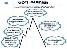 8cbd306c5d7b2c8e76e7f2475737eda6 writing posters narrative writing anchor chart?b=t 15 best story mountain images teaching ideas, teaching cursive