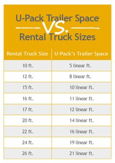 How does U-Pack trailer size compare to rental truck size?