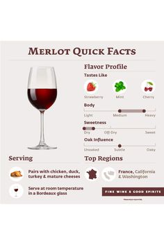 A quick overview for Merlot wine. Merlot Wine, Red Wine, Wine Facts, Wine Flavors, Grad Pictures, Taurus Moon, Wine Education, Wine Subscription, Wine Parties