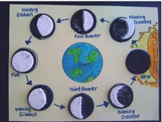 Students will create this diagram showing the phases of the moon. They can use oreos to create this. They can then record the same diagram with markers and eat the oreos, if allowed.
