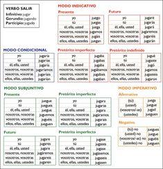 Conjugación de verbos irregulares | Gramática | Icarito