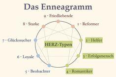 Herztypen 3 http://wertekosmos.de/enneagramm/die-herz-typen-2-3-4/
