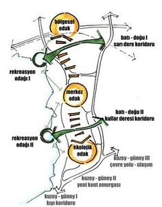 33 Trendy Ideas for landscape concept diagram Site Analysis Architecture, Architecture Concept Diagram, Strategic Planning Examples, Bubble Diagram, Urban Concept, Mental Map, Urban Design Diagram, Landscape Concept, Design Strategy