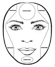 how to makeup  any face.  Actually good to know...even better then the conturing pins in my mind.