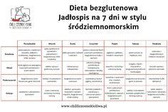 Dieta bezglutenowa – jadłospis na 7 dni w stylu śródziemnomorskim | Chilli, Czosnek i Oliwa | blog kulinarny Chilli, Food And Drink, Fitness, Blog, Blogging