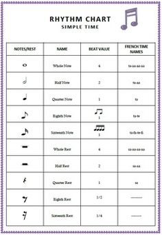 Music: Rhythm Chart (for USA)