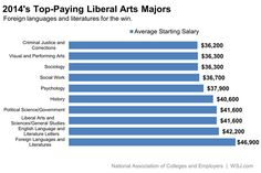 """The Liberal Arts Majors that Pay the Most"" from the Wall Street Journal. I want to know what percentage of grads got these offers and what young graduates think of this salary range for full-time work ($36,000-$47,000)?"