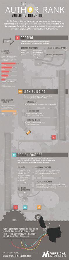 an infographic taken to the next level author rank cynthia sanchez on google