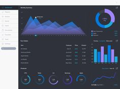 Dashboards are difficult to design; loads of information to show users, but you don't want to slap them tons of data http://line25.com/articles/25-visually-stunning-app-dashboard-design-concepts