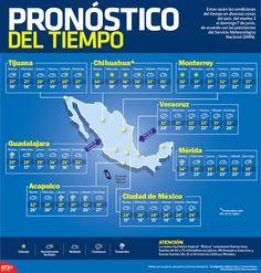 #Conoce cuáles serán las condiciones meteorológicas en el país, del martes 2 al domingo 7 de junio en nuestra  #Infographic