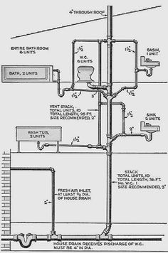 This diagram of a typical DWV system is called a plumbing