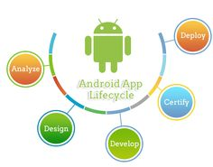 #AndroidAppDevlopement #ApplictionDevlopment At Innverse, we have a team of developers with years of experience in Java development provides efficient Android Solutions for various industries using Android framework and Java language. We offer effectual services to prepare application for Android platform. To proffer cost-effective services to our customers, we encourage our professionals to constantly update their knowledge with the latest programming languages and technologies.