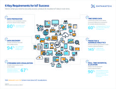 6 Requirements for IoT Success Internet Of Things, Marketing Techniques, Deep Learning, Influencer Marketing, Data Science, Big Data, Data Visualization, Machine Learning, Twitter