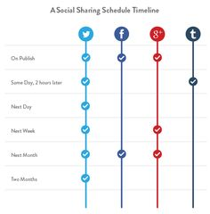 A social sharing schedule timeline for #Twitter, #Facebook, #Google+ and #Tumblr.