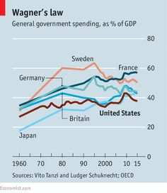 American exceptionalism: Warfare helps explain why American welfare is different   The Economist