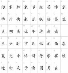 Discover thousands of images about Abecedario chino mandarin wikipedia - Imagui Chinese Alphabet Letters, Alphabet Symbols, Chinese Writing, Chinese Words, Chinese Language, Japanese Language, Mandarin Alphabet, Chinese Symbol Tattoos, Different Alphabets