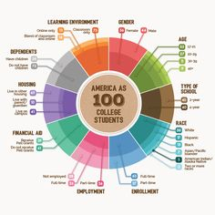 A chart produced by the Bill and Melinda Gates Foundation captures the complexity of the higher education landscape and why there can be no one-size-fits-all approach.