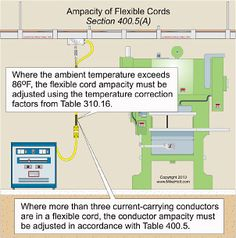 basic electrical codes - Google Search | wiring for tall timber ...