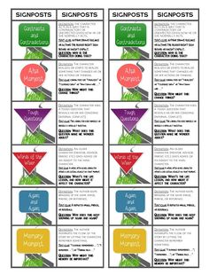 Notice and Note Bookmarks (FREE) Based on the book Notice and Note: Strategies for Close Reading by Beers and Probst. The front of the bookmark lists each signpost and the back lists the signpost definition, text clues, and question. The bookmarks are one-sided, but are meant to be cut in half and then folded in half to create a front and back bookmark. You can have your students glue the halves together or laminate them to make them more durable.