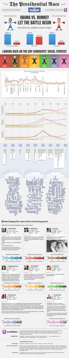 Der US-Wahlkampf zwischen #Obama und #Romney in den Sozialen Medien
