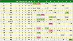 エキサイトベースボール | プロ野球速報 | 2月22日(土) 巨人 vs DeNA(試合詳細)  (via http://www.tbs.co.jp/baseball/game/20140222GY01d.html )