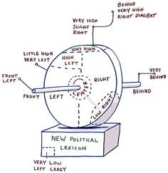 What if political field were depicted in three dimensions? Via John Perry and The New York Times. [GM]