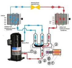 A heat pump reversing valve is an electro mechanical 4 way valve that reverses the refrigerant Freon flow direction using an electrical magnet - 28 Awesome Diy Heat Pump Concept Hvac Air Conditioning, Refrigeration And Air Conditioning, Heat Pump Air Conditioner, Hvac Tools, Electrical Circuit Diagram, Hvac Maintenance, Heat Pump System, Hvac Repair, Geothermal Energy