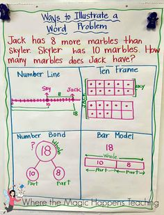 Where the Magic Happens: Anchor Charts for the Beginning of the Year