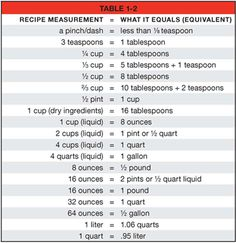 Measurement Conversion Chart Ruler  Click On The Image To Make It