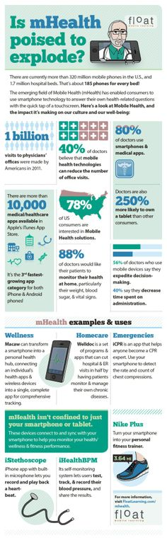 Is mhealth poised to explode?  The emerging field of Mobile Health (mHealth) has enabled consumers to use smartphones to answer their own health-related questions. Here's a look at the impact it's having on our culture and well-being.