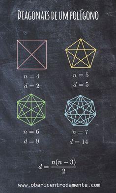 Todo polígono com 4 ou mais lados possuem diagonais e é possível calcular a quantidade de diagonais de um polígono qualquer de N lados utilizando para isso uma simples fórmula matemática, que leva em conta apenas a quantidade de lados que esse polígono possui. Vestibular, Formulas, Mini Tattoos, Spacecraft, Sacred Geometry, Geometric Shapes, 3 D, Study, King