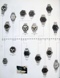 Rolex history. (Click on photo for high-res. image.) Photo found here: http://rolexpassionreport.com/