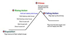 The Story Of An Hour Plot Diagram 1988 Ezgo Marathon Wiring 30 Best Map Images Falling Action