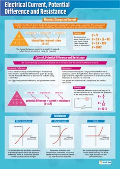 Electrical Current, Potential Difference and Resistance – Science Poster - - Electrical Current, Potential Difference and Resistance – Science Poster Physics notes Electrical Current, Potential Difference and Resistance Poster Physics Revision, Gcse Physics, Physics Lessons, Gcse Science, Physics Formulas, Physics Notes, Engineering Science, Electronic Engineering, Science Resources