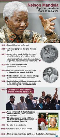 Nelson Mandela #infografia