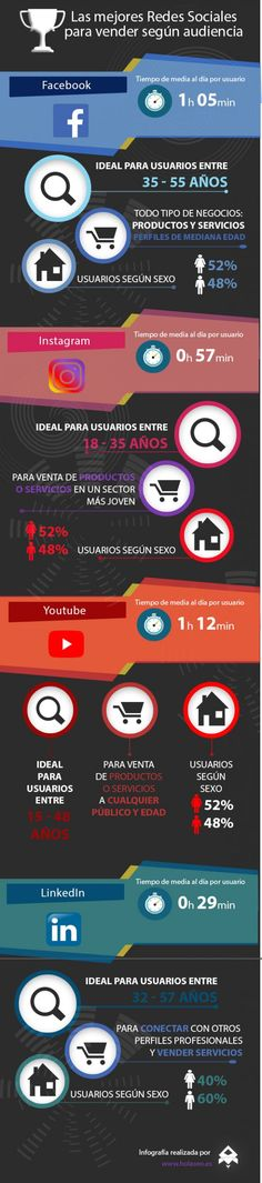 Las mejores Redes Sociales para vender según su audiencia #infografia #socialmedia Web 2.0, La Red, Community Manager, Digital Marketing, Management, Social Media, Tips, Infographics, Content