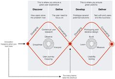 Double diamond - design thinking process. Too many skip the first diamond.. If you're a user experience professional, listen to The UX Blog Podcast on iTunes.