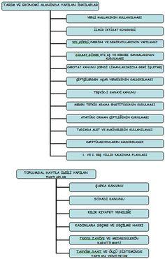 ORHAN YILDIZ - ATATURK iLKE VE iNKiLAPLARI SEMASI Good To Know, Karma, Notes, Study, Education, History, Slipcovers, Reading, Culture