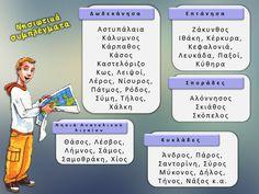 Ε' Τάξη 2ου Δημοτικού Αρχανών: Γεωγραφία Ε΄. Ενότητα 2.Κεφάλαιο 10: Μεγάλα συμπλέγματα και νησιά της Ελλάδας