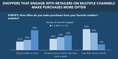 It's no longer enough to focus on one sales channel. Interesting article via Business Insider http://uk.businessinsider.com/omnichannel-marketing-strategy-and-research-e-commerce-and-online-sales-2016-11?r=US&IR=T