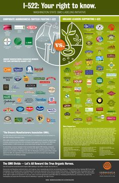 Check out the corporations that DON'T want you to know whether your food is GENETICALLY MODIFIED.  They don't want to allow foods that contain GMO'd ingredients to be labeled - so we are not able to choose!! We have a right to know what is in our food!  Do NOT purchase from the guys on the left!!!