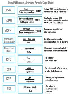 Digtial Advertising Formulas Cheat Sheet