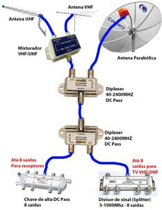 How To Build Your Own Dtv Antenna Watch Tv For Free Tv Antenna Digital Tv