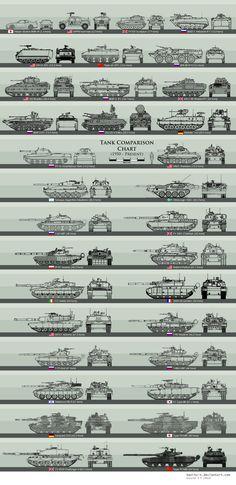 Modern Tank Size Comparison by Sanity-X.deviantart.com on @DeviantArt